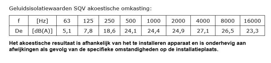 Dempingswaarden Akoestische Omkasting Warmtepomp